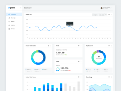 Places Dashboard