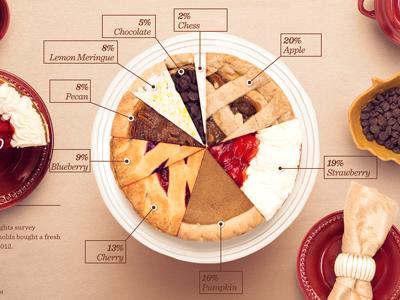 Pie Pie Chart pie chart pie data infographic data viz food thanksgiving