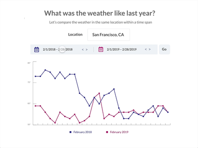 Compare Weather Site tooltip prototype data visualization adobe xd