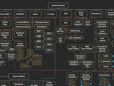 Web sitemap redesign illustrator layout sitemap web design