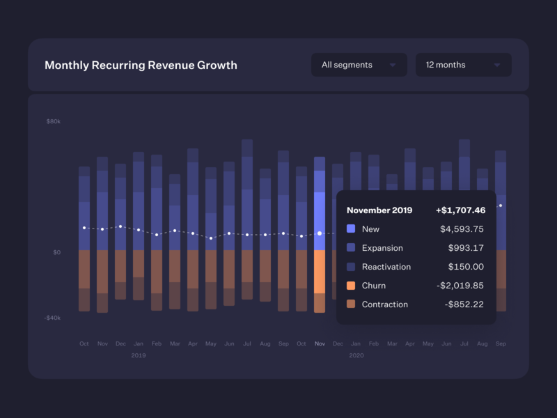 Monthly Recurring Revenue Growth Chart bar chart segment ux ui growth graph analytics chart baremetrics