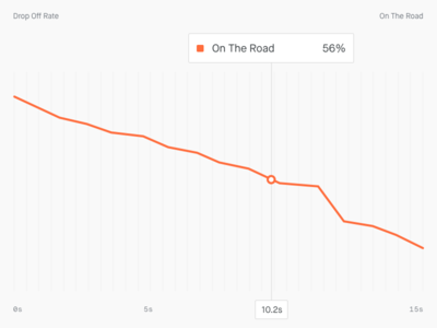 📈 Drop–off Rate graph chart rate drop-off analytics analysis big visualisation data