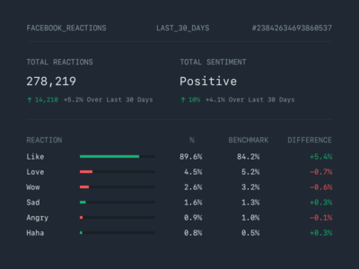 Facebook Reactions Breakdown analysis sentiment haha angry sad wow love like data dashboard reactions facebook