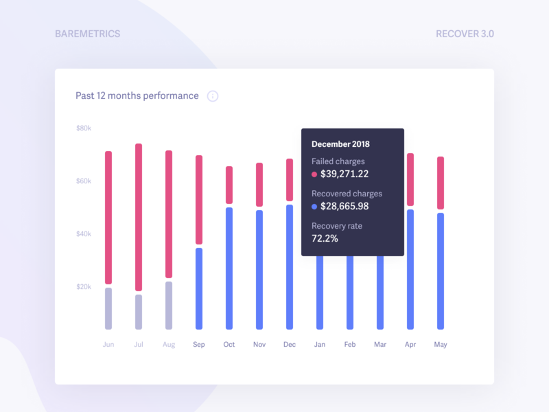 Recover 3.0 · Past 12 months performance card graph data widget ui analytics failed charge recover baremetrics