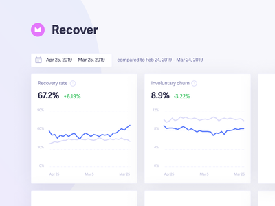 Recover 3.0 · Dashboard dashboard graph data analytics widget card ui failed charges recover baremetrics