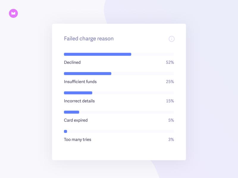 Recover 3.0 · Failed charge reason chart graph data analytics widget card ui recover baremetrics