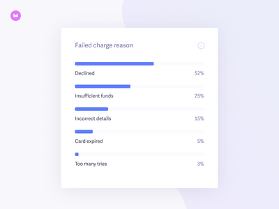 Recover 3.0 · Failed charge reason chart graph data analytics widget card ui recover baremetrics