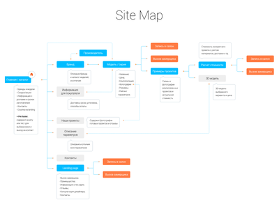 Site map for a store of kitchens userflow user sitemap site ux