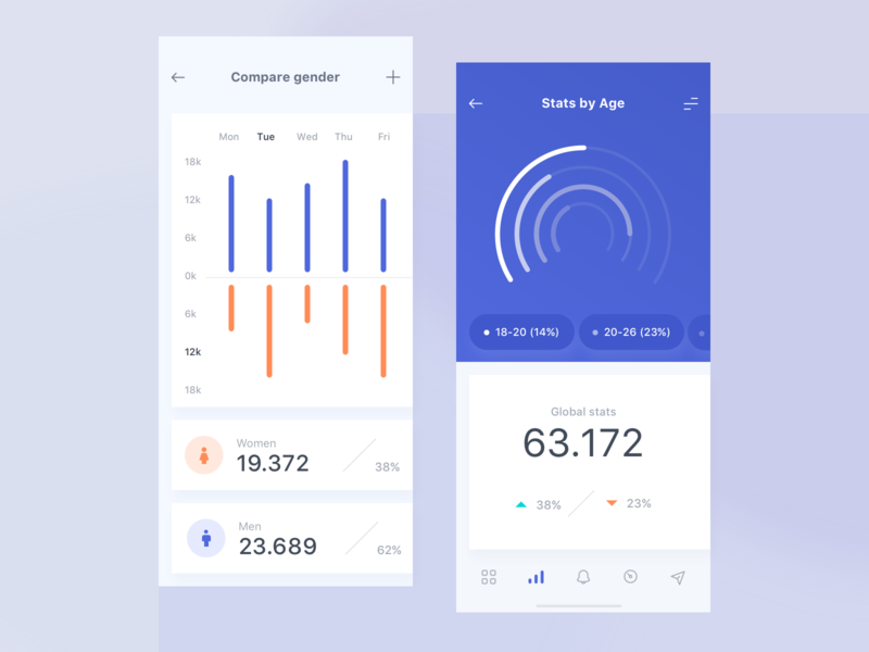 E-shop Dashboard Concept for Mobile devices iphone responsive ecommerce eshop numbers canvas light white 2019 pie graph pie chart modern minimal