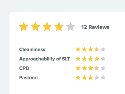 Reviews – a detailed review page