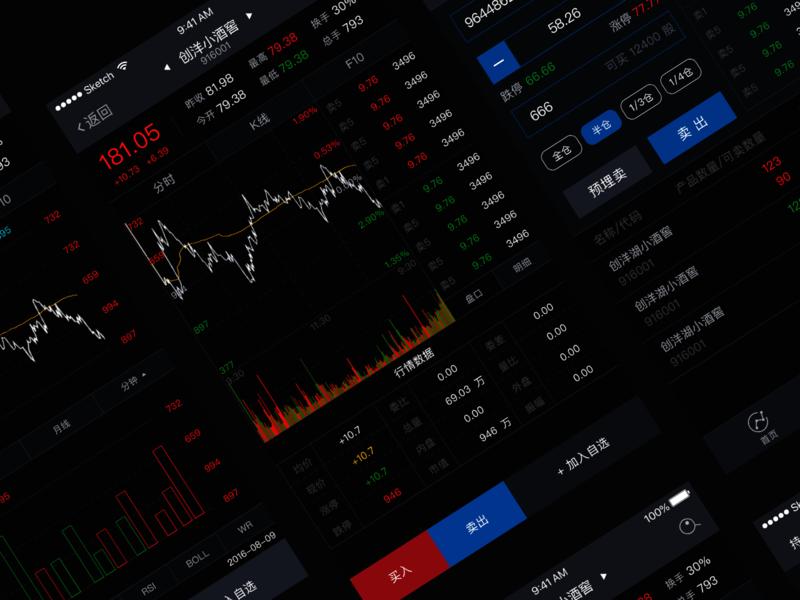 APP design-futures trading