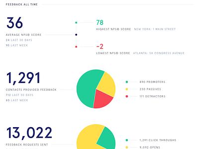Report this pie nps metrics statistics pie chart review quarterly report