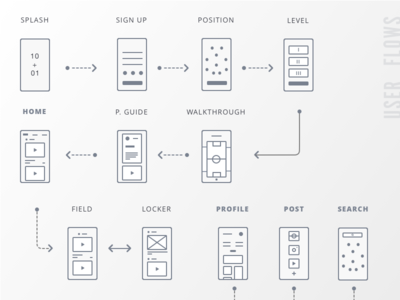 User Flow & Wireframes