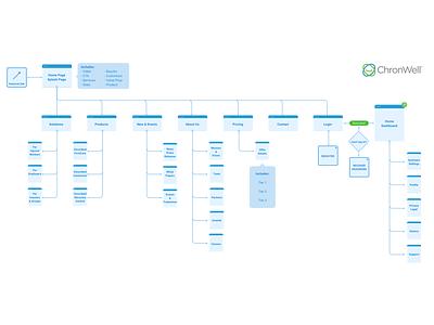Flow Chart design hierarchy diagram architecture overview structure flow user flow flow chart ux sitemap