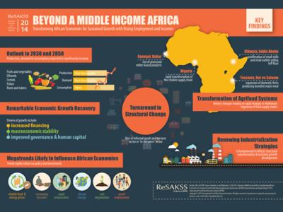 Infographic Design for IFPRI-ReSAKSS Annual Report ifpri africa infographic