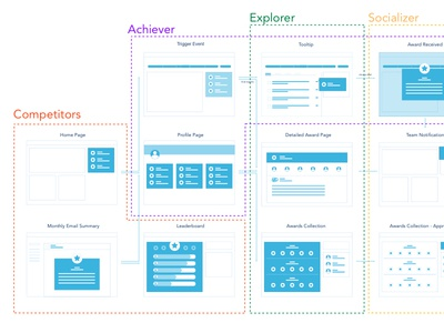 UX Flow for Four Bartle Types user flow ux flow game design gamification