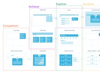 UX Flow for Four Bartle Types