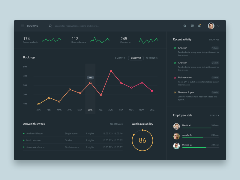 Booking dashboard freebie .sketch user interface freebie admin interface dark list chart stats dashboard ux ui booking