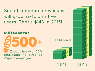 Ecommerce wave infographic