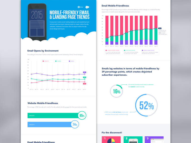 [Infographic] 2015 Mobile-Friendly Email & Landing Page Trends data data visualization chart graph flat infographic salesforce litmus