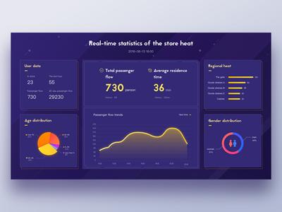 Flow Data screen Demo