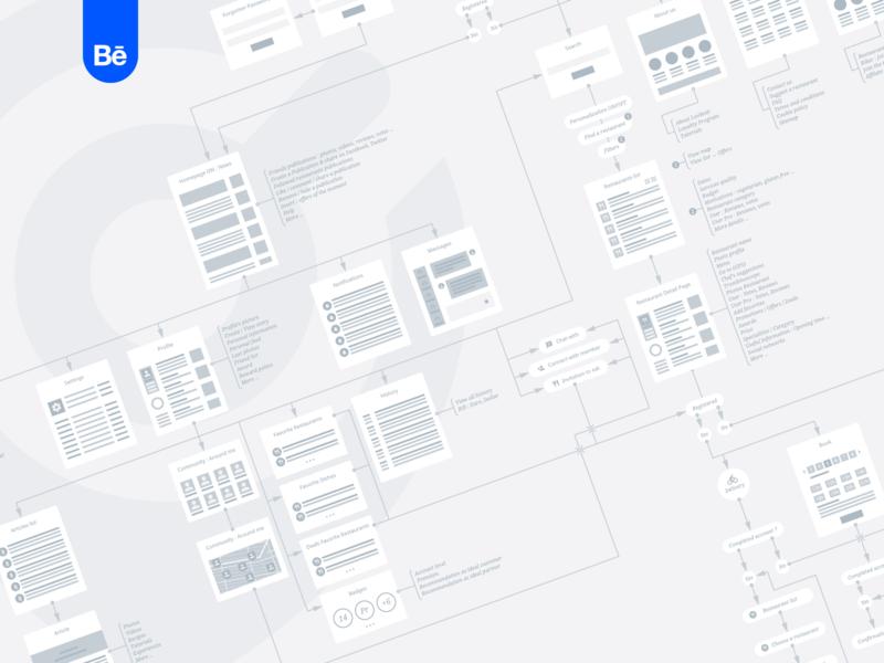 Lookeat - Wireflow application webdesign behance project behance wireflow sitemap process ux ui design grid geometry