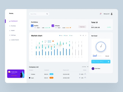 Invest activity Dashboard creative dashboard app dashboard design agecny creativeagency branding bookingwebsitedesign bookingwebapp casestudy dashboard design website design analytics statis ui dashbaord dashboard ui kit investment dashboard analytic dashboard dashboard ui dashbaord desgin