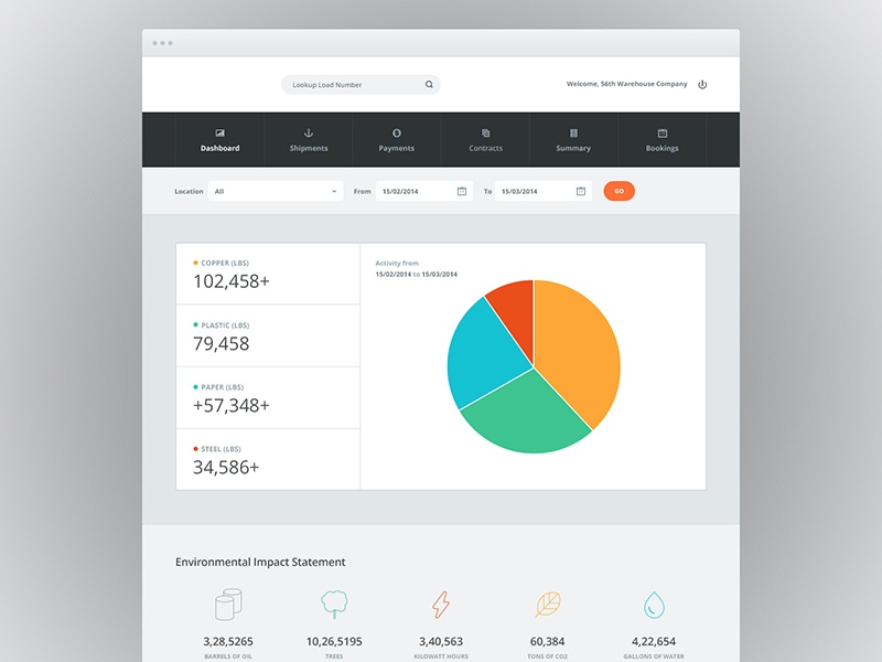 Basic Dashboard Design ui ux dashboard application blue orange green red line icons data pie chart