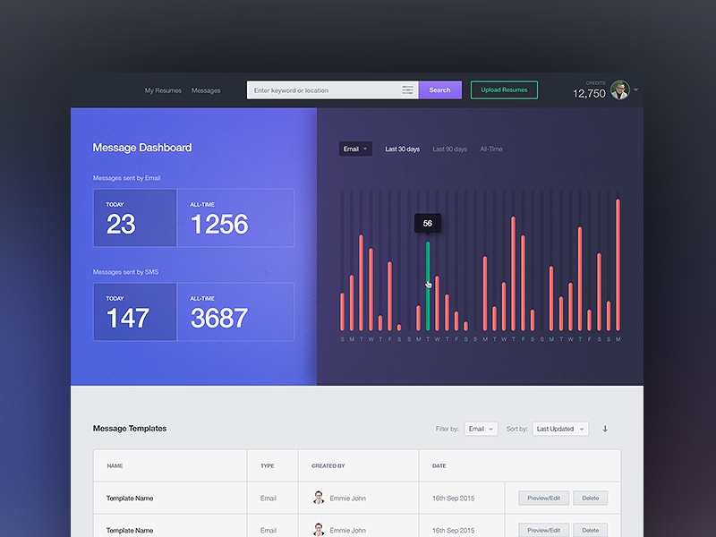 A Lil More Wip message email dashboard graph ux ui