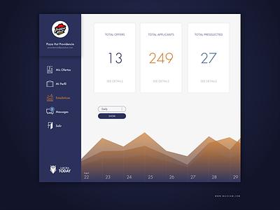 Labora.today labora appliccants startup data statistics jobs ui