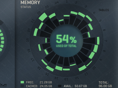 Control Room Memory green blue status percentage graph memory ignition interactive control room hunger games