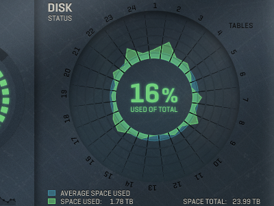 Control Room Disk green blue status percentage graph disk ignition interactive control room hunger games