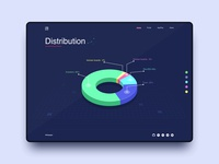 Distribution page
