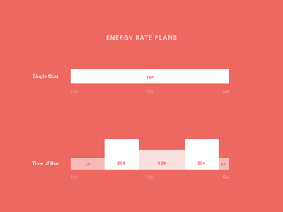 Utility energy rate plans sense smart home electricity utility rate plan energy time of use tou