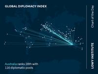Australia's Diplomacy Score