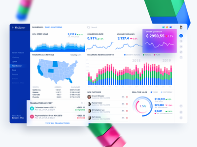 #Exploration - Unilever Dashboard Market Analytics cinema4d 3d flat web typography landing page ios icon designs vector dashboard illustration ux ui app design