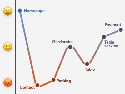 Customer Journey restaurant emoji journey customer customer journey