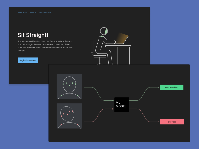 Sit Straight! — Encouraging a good sitting posture. health care healthcare health figma design figmadesign figma dribbble interaction design interaction machine learning machinelearning ux branding design illustration uxdesign ui prototype app uidesign