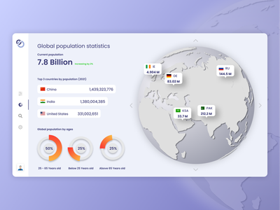 Population Statistics Dashboard analytics index page minimal flat design app design statistics information population glassmorphism dashboard design website design trendy design landingpage uidesign ui