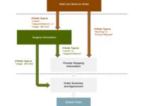 More complex flowchart
