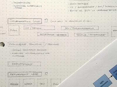 Agile Development Process process agile development flow chart