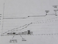 Agile Chart Sketch