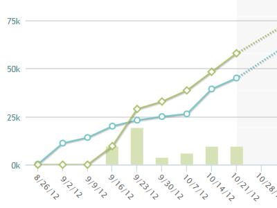 Agile Chart - Real Pixels agile chart graph project