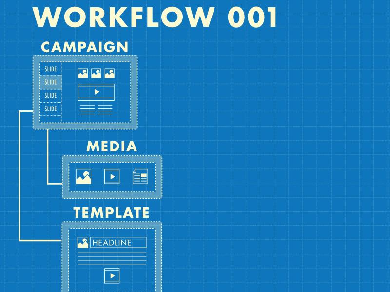 Workflow001 Initial futura wip blueprint