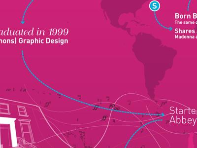 [Infographic] infographic ed lea portfolio