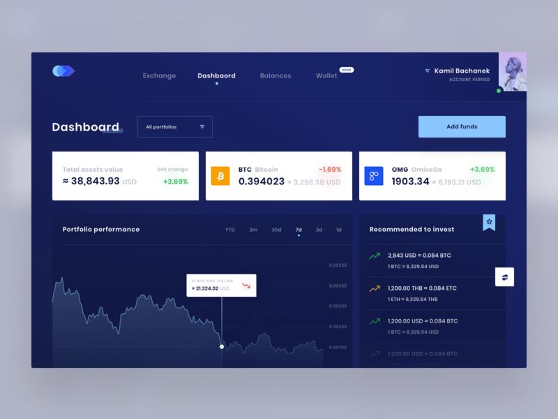 Coinzy Dashboard 💎 we design web chart dashboard crypto bitcoin blockchain ui bachanek 10clouds