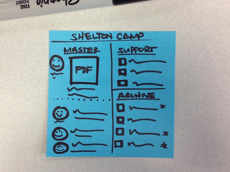 Iteration on Basecamp - SheltonCamp basecamp sketch post it project management document share