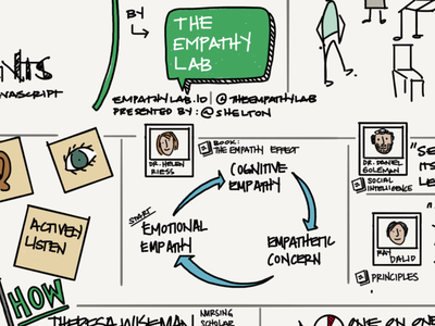 Sketchnote Empathy Lab Presentation sketchnote empathylab