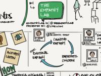 Sketchnote Empathy Lab Presentation