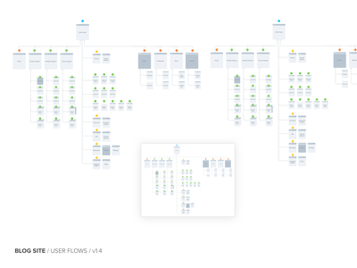 User Flows taskflows flowchart diagram sitemap blog user flow